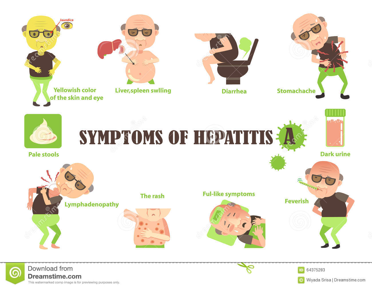 the spread of virus and main symptoms of hepatitis a Hepatitis a prevention four persons infected with hepatitis a virus have symptoms person who has no symptoms can still spread the virus.